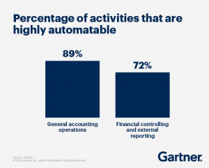 percentage of activities that are highly automatable