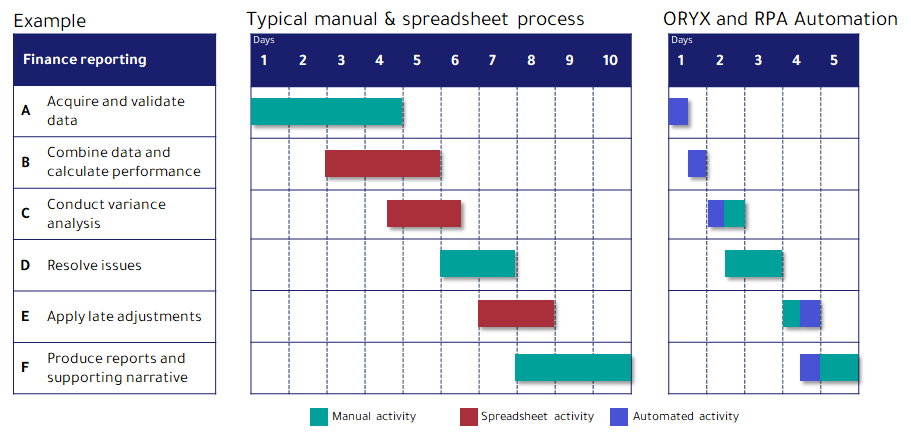 Typical manual spreadsheet process